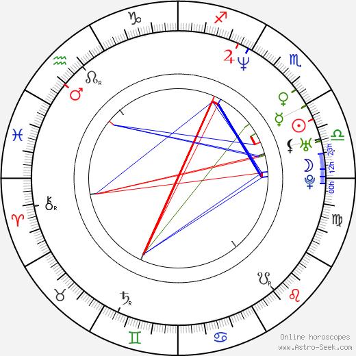 Roger Tilling astro natal birth chart, Roger Tilling horoscope, astrology