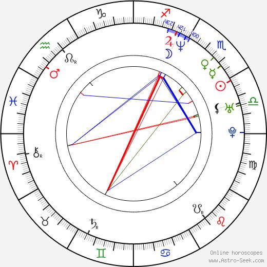 Sarah Richardson birth chart, Sarah Richardson astro natal horoscope, astrology