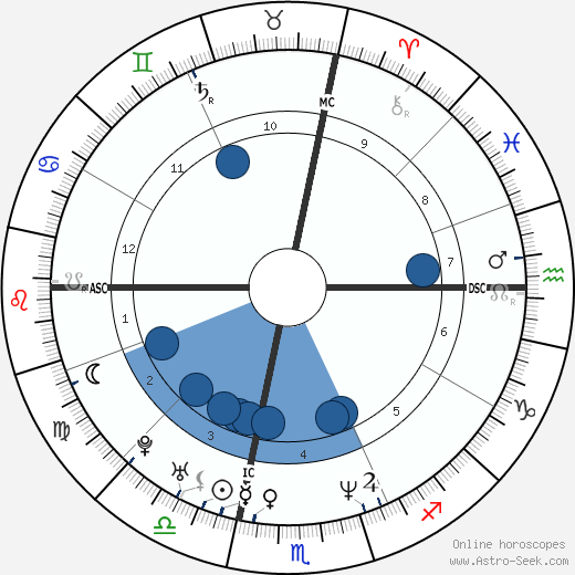 Shawn Andrews wikipedia, horoscope, astrology, instagram