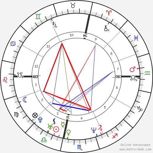 Shawn Andrews день рождения гороскоп, Shawn Andrews Натальная карта онлайн