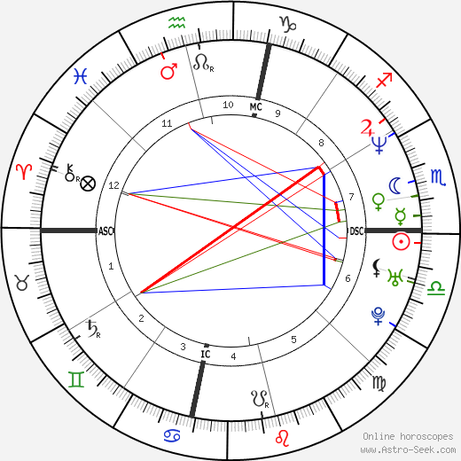 Snoop Dogg astro natal birth chart, Snoop Dogg horoscope, astrology