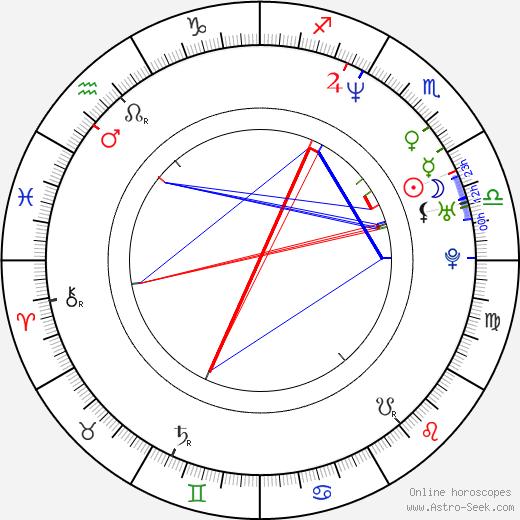 Teoman Kumbaracibasi astro natal birth chart, Teoman Kumbaracibasi horoscope, astrology