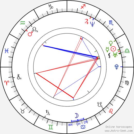 Thomas Martin birth chart, Thomas Martin astro natal horoscope, astrology