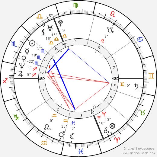 Winona Ryder tema natale, biography, Biografia da Wikipedia 2019, 2020