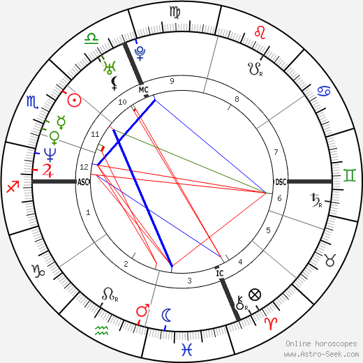 Winona Ryder tema natale, oroscopo, Winona Ryder oroscopi gratuiti, astrologia