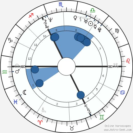 Xavier Naidoo wikipedia, horoscope, astrology, instagram