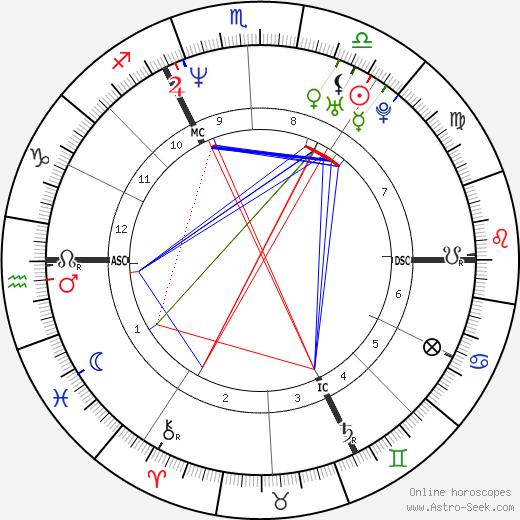 Ксавьер Найду Xavier Naidoo день рождения гороскоп, Xavier Naidoo Натальная карта онлайн