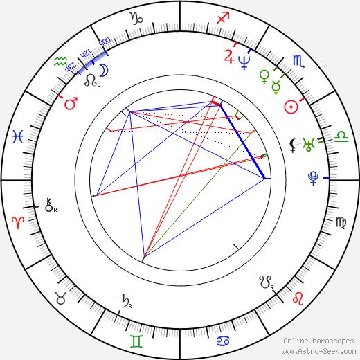 Yeon-su Oh astro natal birth chart, Yeon-su Oh horoscope, astrology