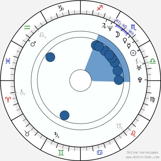 Zuzana Piussi wikipedia, horoscope, astrology, instagram