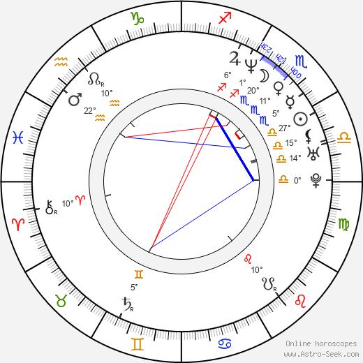 Zuzana Piussi birth chart, biography, wikipedia 2019, 2020