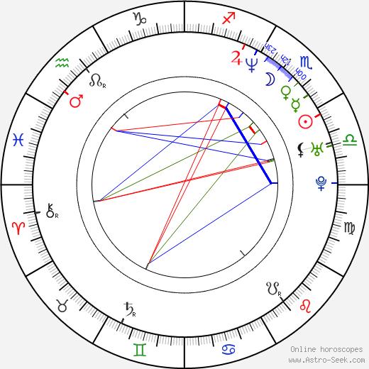 Zuzana Piussi astro natal birth chart, Zuzana Piussi horoscope, astrology