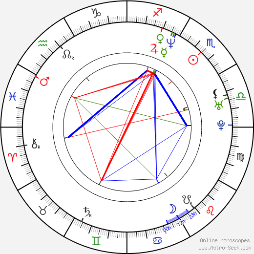 A. D. Miles astro natal birth chart, A. D. Miles horoscope, astrology