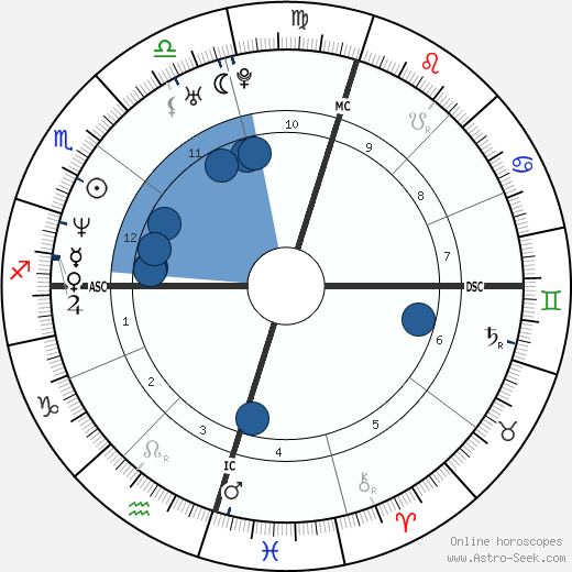 Adam Gilchrist wikipedia, horoscope, astrology, instagram