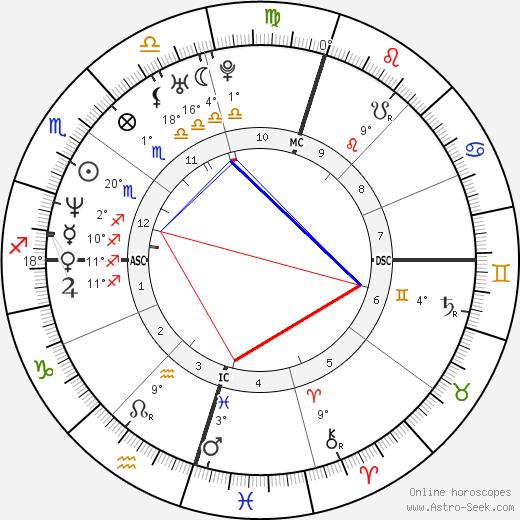 Adam Gilchrist birth chart, biography, wikipedia 2018, 2019