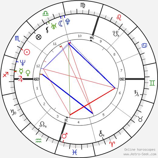 Adam Gilchrist astro natal birth chart, Adam Gilchrist horoscope, astrology