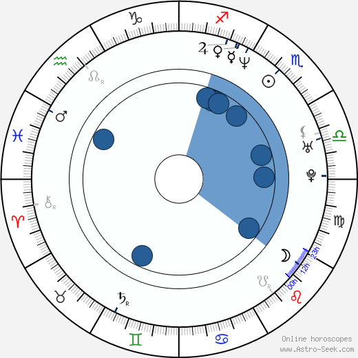 Alan David Lee wikipedia, horoscope, astrology, instagram