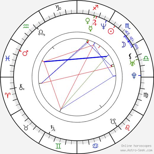 Aleksandr Popov astro natal birth chart, Aleksandr Popov horoscope, astrology