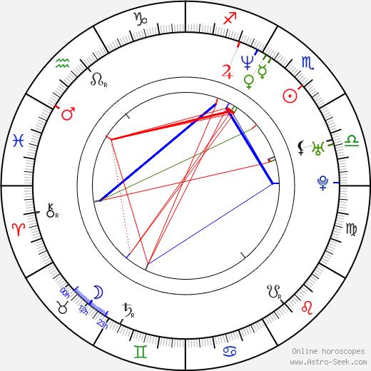Alvaro Lillo birth chart, Alvaro Lillo astro natal horoscope, astrology