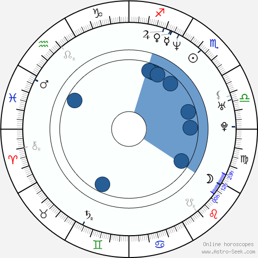 Athena Massey wikipedia, horoscope, astrology, instagram