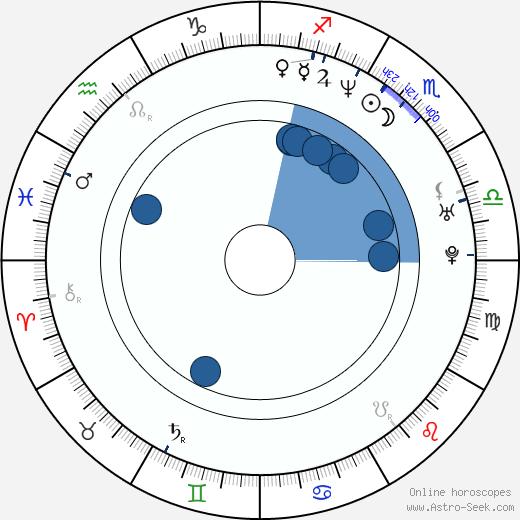 Atilla Árpa wikipedia, horoscope, astrology, instagram