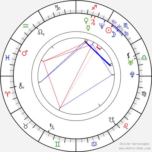 Atilla Árpa astro natal birth chart, Atilla Árpa horoscope, astrology