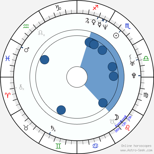 Big Pun horoscope, astrology, sign, zodiac, date of birth, instagram