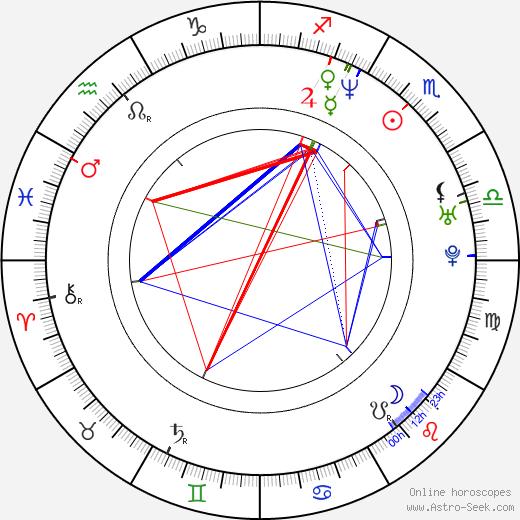 Big Pun astro natal birth chart, Big Pun horoscope, astrology
