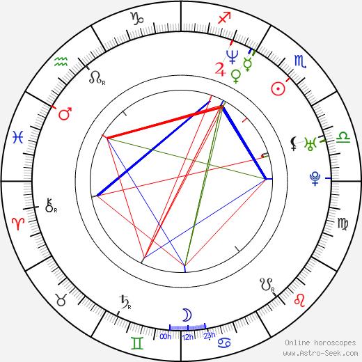 Bruce Blauer день рождения гороскоп, Bruce Blauer Натальная карта онлайн
