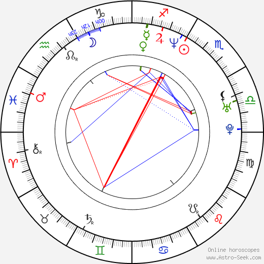 Cecilia Suárez astro natal birth chart, Cecilia Suárez horoscope, astrology