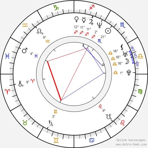 Chloe birth chart, biography, wikipedia 2019, 2020