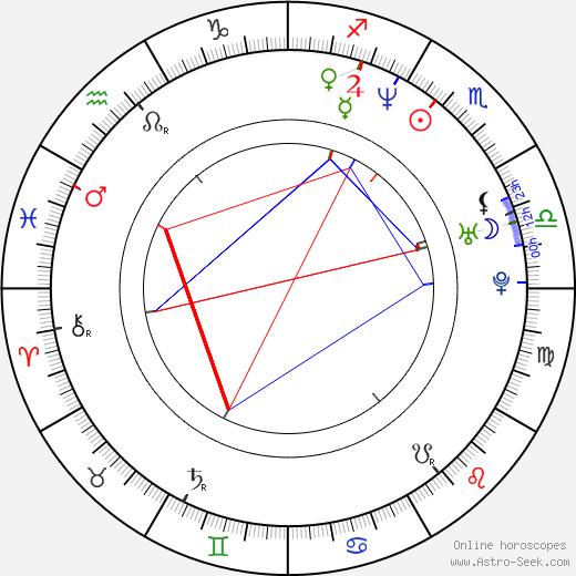 Chloe birth chart, Chloe astro natal horoscope, astrology