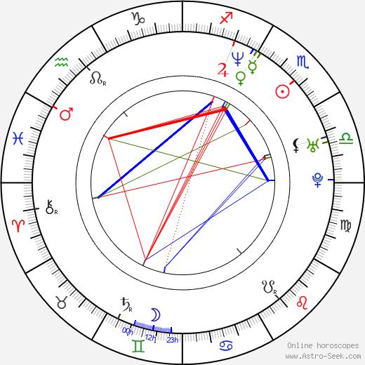 Chris Addison birth chart, Chris Addison astro natal horoscope, astrology