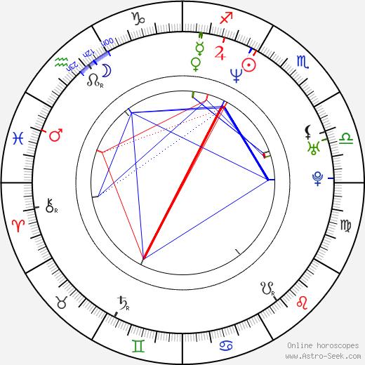Chris Hardwick astro natal birth chart, Chris Hardwick horoscope, astrology
