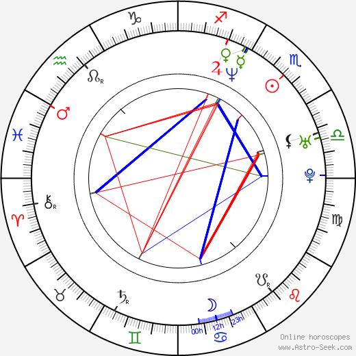 Constantin Dumitriu birth chart, Constantin Dumitriu astro natal horoscope, astrology