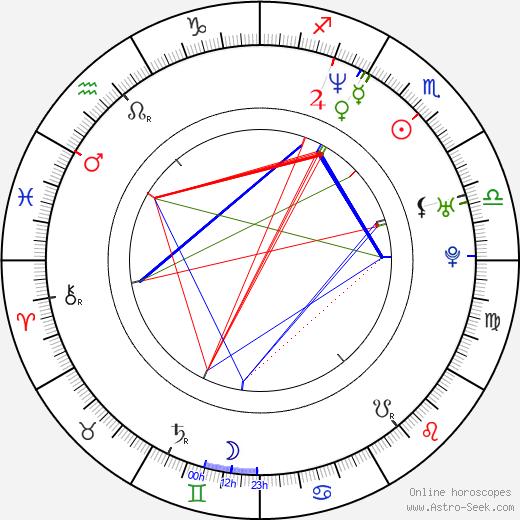 Корин Немек Corin Nemec день рождения гороскоп, Corin Nemec Натальная карта онлайн
