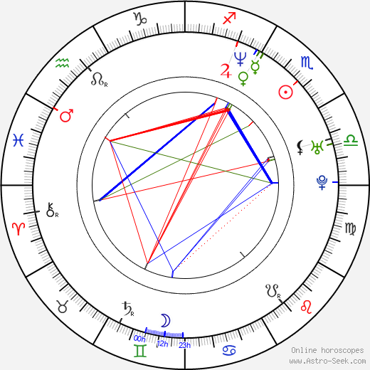 Corin Nemec astro natal birth chart, Corin Nemec horoscope, astrology