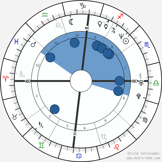 Curtis Kin wikipedia, horoscope, astrology, instagram