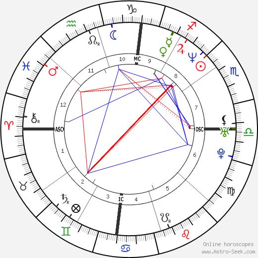 Curtis Kin tema natale, oroscopo, Curtis Kin oroscopi gratuiti, astrologia