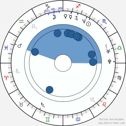 Dahlia Salem wikipedia, horoscope, astrology, instagram