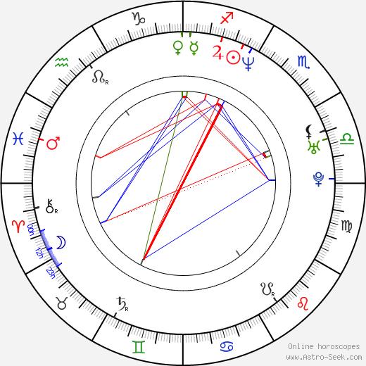 Daniela Nane astro natal birth chart, Daniela Nane horoscope, astrology