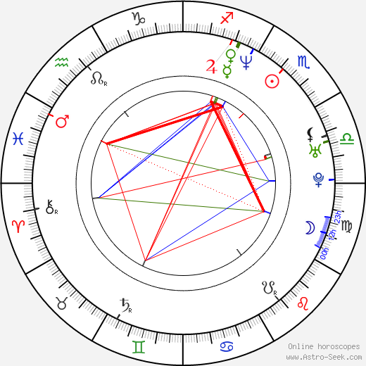 David DeLuise astro natal birth chart, David DeLuise horoscope, astrology