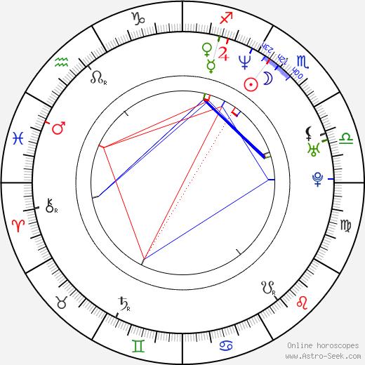 Дэвид Рэмси David Ramsey день рождения гороскоп, David Ramsey Натальная карта онлайн