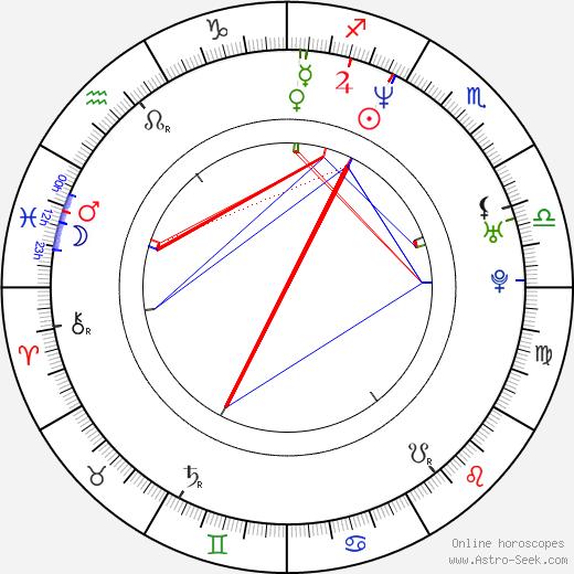 Don Handfield tema natale, oroscopo, Don Handfield oroscopi gratuiti, astrologia
