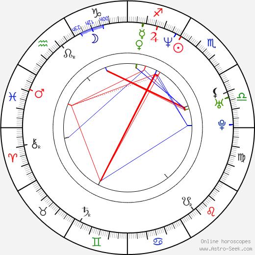 Dušan Kunovský birth chart, Dušan Kunovský astro natal horoscope, astrology