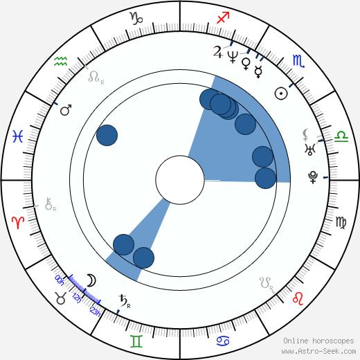 Dwight Yorke wikipedia, horoscope, astrology, instagram