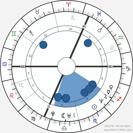 Fabrizio De Chiara wikipedia, horoscope, astrology, instagram