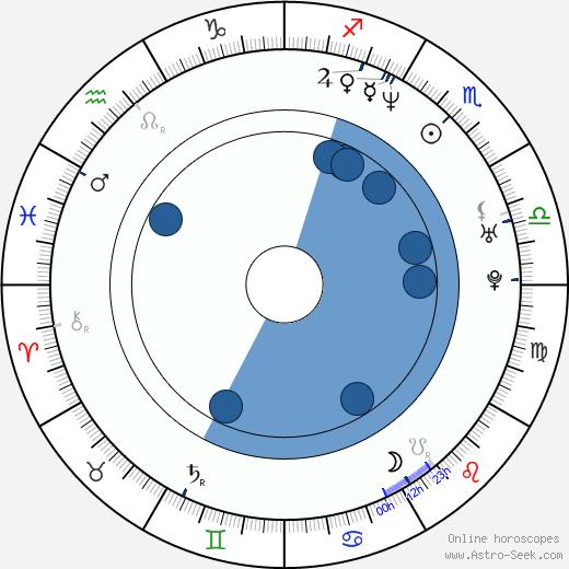 Gonzalo Menendez wikipedia, horoscope, astrology, instagram