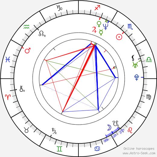 Gonzalo Menendez birth chart, Gonzalo Menendez astro natal horoscope, astrology