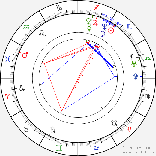 Goran Kostic astro natal birth chart, Goran Kostic horoscope, astrology