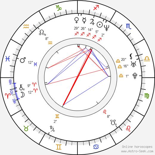 Gylve Fenris Nagell birth chart, biography, wikipedia 2020, 2021